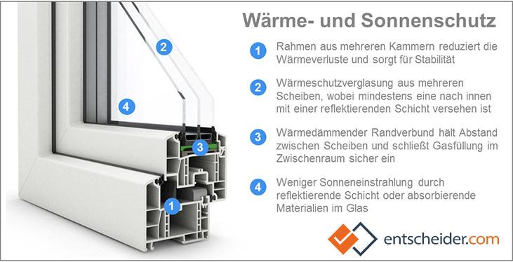Wie Wärmedämmung und Sonnenschutz mit modernen Fenstern funktioniert