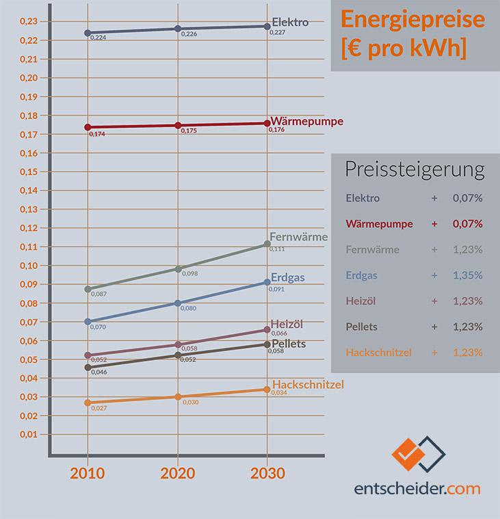 Geschätzte Entwicklung der Brennstoffpreise bis 2030