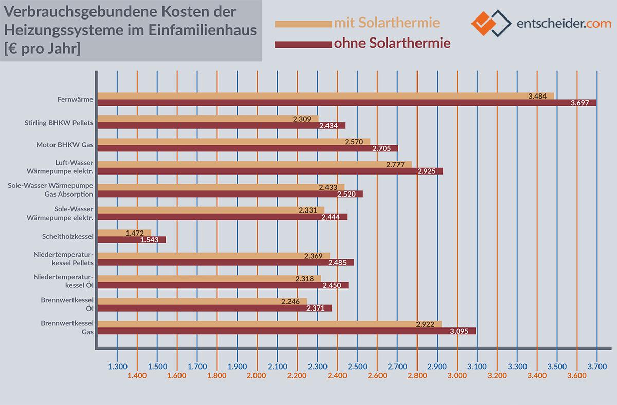 Grafik: Wie viel Heizkosten sich mit Solarthermie einsparen lassen