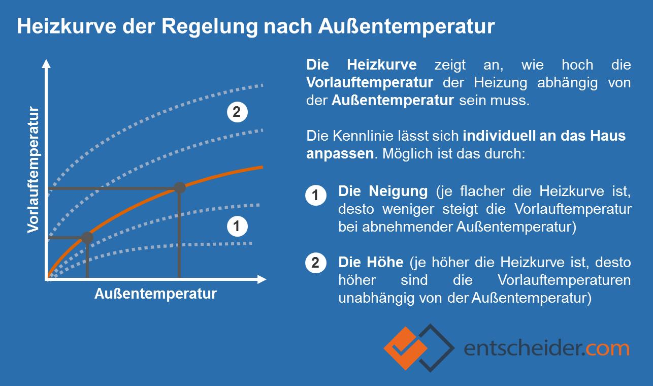 Grafik zur Heizkurve bei der Heizungssteuerung