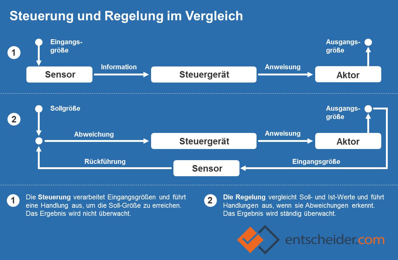 Grafik: Heizungssteuerung und -regelung im Vergleich