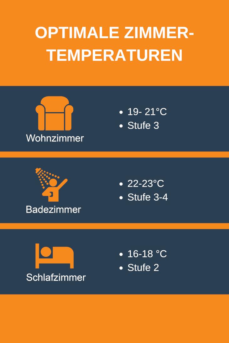Infografik: Optimale Zimmertemperaturen