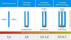 Infografik zu Fenster-Verglasung