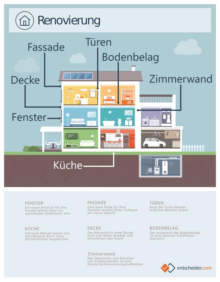 Renovierung: Infografik zu Maßnahmen