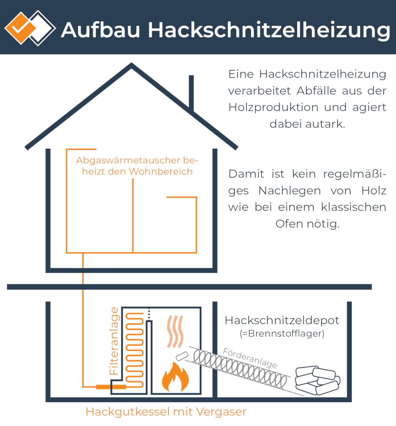 Infografik zur Funktionsweise eines Hackschnitzelkessels in der Hackschnitzelheizung