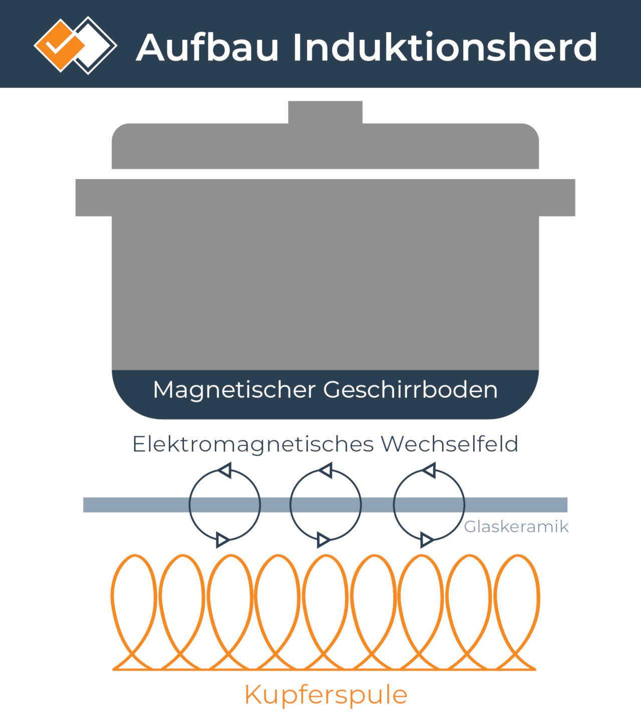 Infografik zur Funktionsweise eines Induktionherds