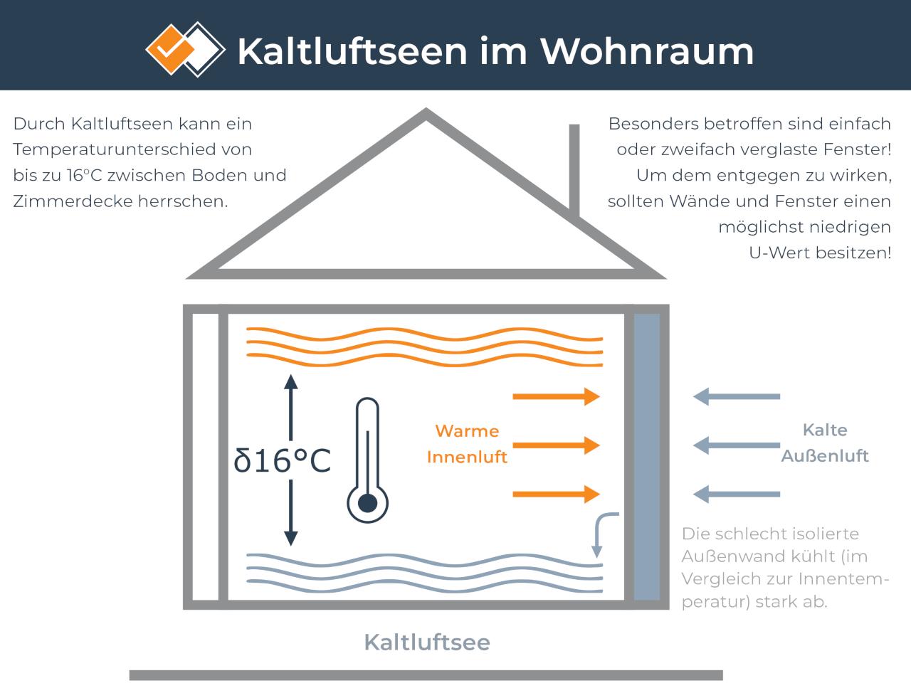 Infografik: Kaltluftsee im Gebäude