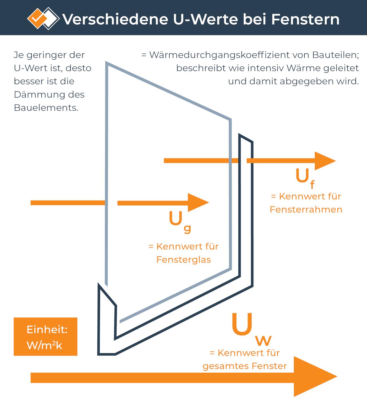 Infografik zum U-Wert bei Fenstern