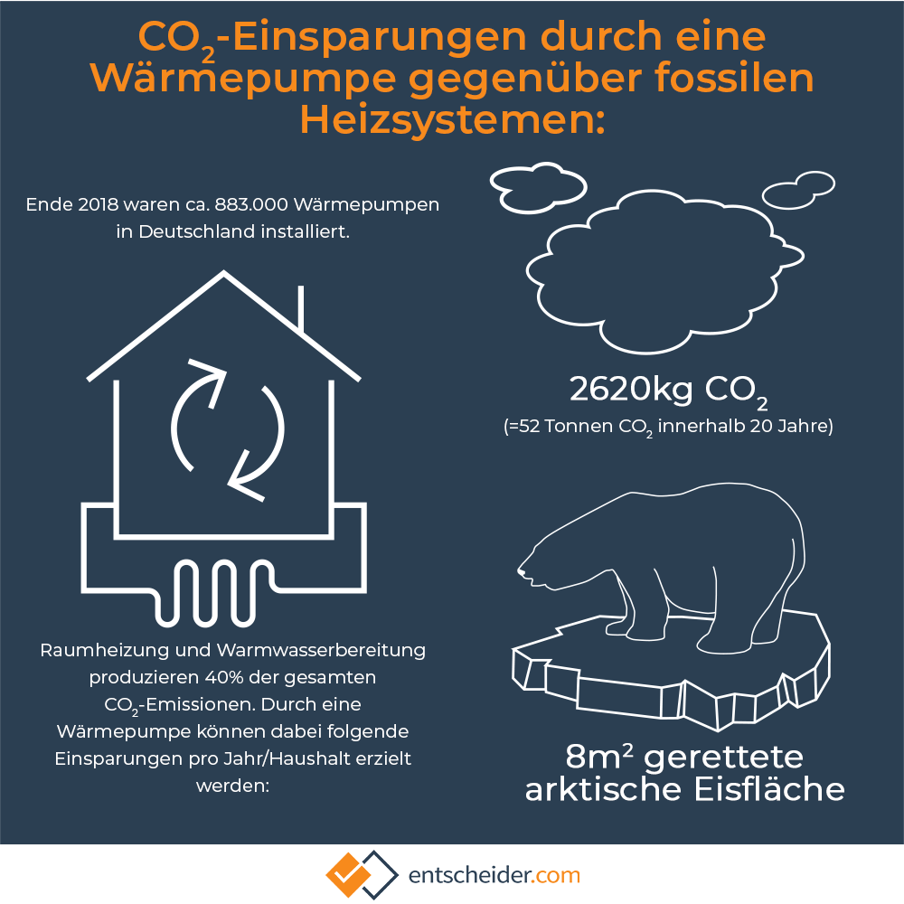Infografik zu Emissionen einer Wärmepumpe